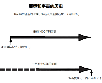 chapter 9 timeline